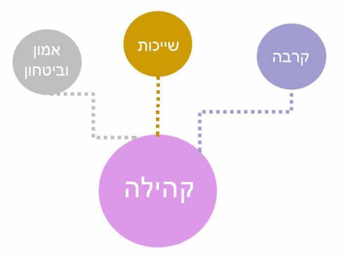 פרמטרים המשפיעים על יצירת קהילה