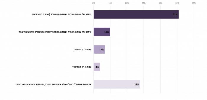 בסקר עמדות מנהלים ועובדים רוב העובדים והמנהלים חושבים שעבודה בשיטה ההיברידית מהבית ומהמשרד במשולב היא הטובה ביותר