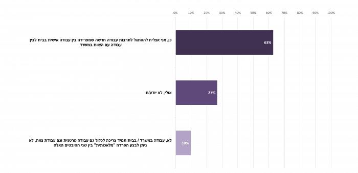 על פי סקר עמדות עובדים ומנהלים מנובמבר 2020 רוב העובדים סבורים שאפשר להפריד בין עבודה פרטנית שתבוצע בבית בלבד לבין עבודה קבוצתית במשרד